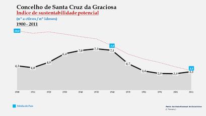 Santa Cruz da Graciosa  - Índice de sustentabilidade potencial 1900-2011