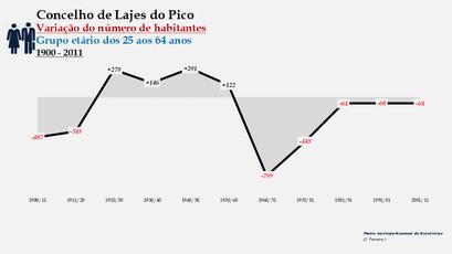 Lajes do Pico - Variação do número de habitantes (25-64 anos) 1900-2011