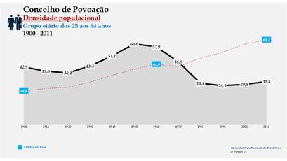 Povoação - Densidade populacional (25-64 anos) 1900-2011