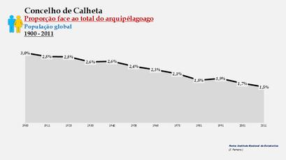 Calheta - Proporção face ao total da população do arquipélago (global) 1900/2011