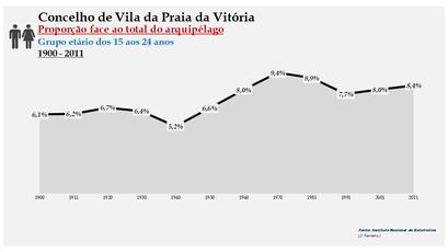 Vila da Praia da Vitória - Proporção face ao total da população do distrito (15-24 anos) 1900/2011