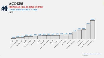 Arquipélago dos Açores - Proporção de cada concelho face ao total da população (65 e + anos) do arquipélago (1960)