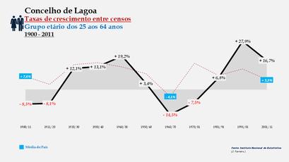Lagoa – Taxa de crescimento populacional entre censos (25-64 anos) 1900-2011