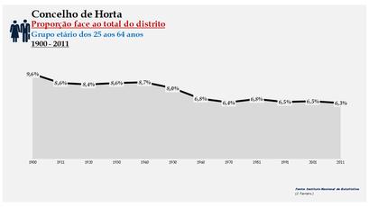 Horta - Densidade populacional (25-64 anos) 1900-2011
