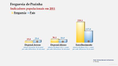 Prainha - Índice de dependência de jovens, de idosos e de envelhecimento (2011)