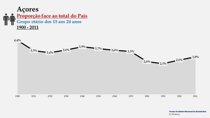 Arquipélago dos Açores – Percentagem da população do País (15-24 anos) - 1900/2011