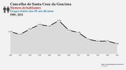 Santa Cruz da Graciosa  - Número de habitantes (15-24 anos) 1900-2011