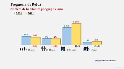 Relva - Número de habitantes por grupo etário (2001-2011)