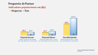 Furnas - Índice de dependência de jovens, de idosos e de envelhecimento (2001 e 2011)