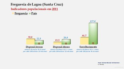 Lagoa (Santa Cruz) - Índice de dependência de jovens, de idosos e de envelhecimento (2011)