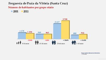 Praia da Vitória (Santa Cruz) - Número de habitantes por grupo etário (2001-2011)