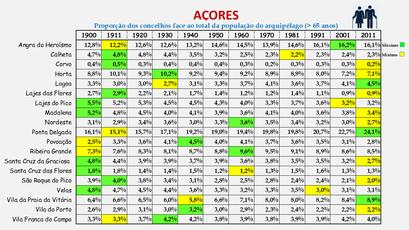 Arquipélago dos Açores - Proporção de cada concelho face ao total da população (65 e + anos) do arquipélago (1864/2011)