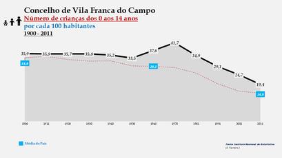 Vila Franca do Campo - Evolução da percentagem do grupo etário dos 0 aos 14 anos, entre 1900 e 2011