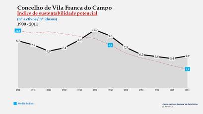 Vila Franca do Campo - Índice de sustentabilidade potencial 1900-2011
