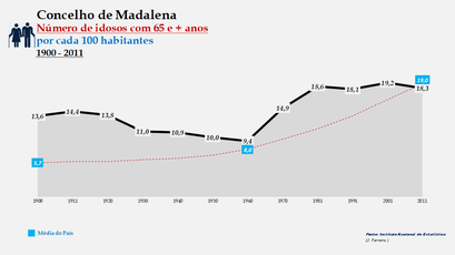Madalena - Evolução da percentagem do grupo etário dos 65 e + anos, entre 1900 e 2011
