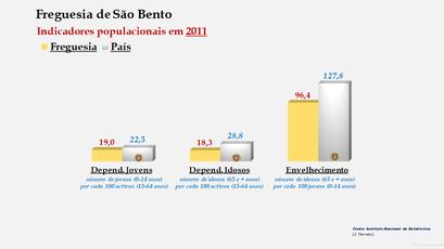 São Bento - Índice de dependência de jovens, de idosos e de envelhecimento (2001 e 2011)