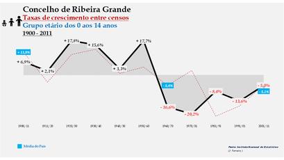 Ribeira Grande – Taxa de crescimento populacional entre censos (0-14 anos) 1900-2011