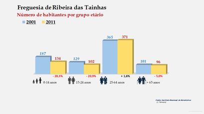 Ribeira das Tainhas - Número de habitantes por grupo etário (2001-2011)