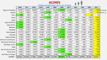 Arquipélago dos Açores - População dos concelhos (0-14 anos) 1900-2011