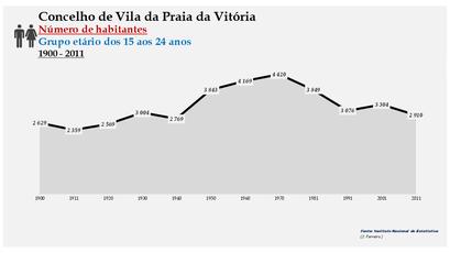 Vila da Praia da Vitória - Número de habitantes (15-24 anos) 1900-2011