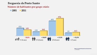 Posto Santo - Número de habitantes por grupo etário (2001-2011)