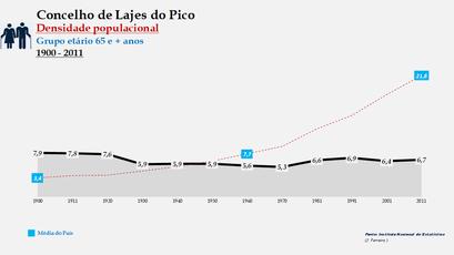 Lajes do Pico - Densidade populacional (65 e + anos) 1900-2011