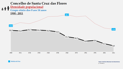 Santa Cruz das Flores - Densidade populacional (0-14 anos) 1900-2011