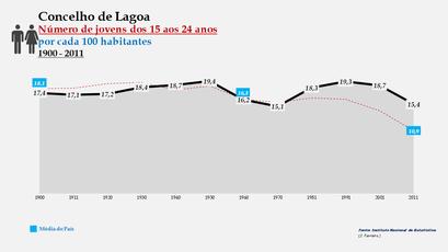 Lagoa - Evolução da percentagem do grupo etário dos 15 aos 24 anos, entre 1900 e 2011