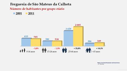 São Mateus da Calheta - Número de habitantes por grupo etário (2001-2011)