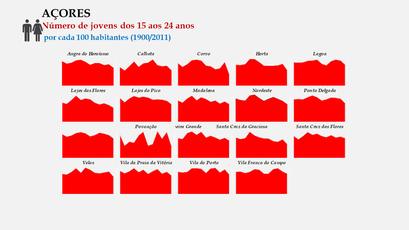 Arquipélago dos Açores - Proporção da população entre os 15 e os 24 anos - Evolução comparada dos concelhos