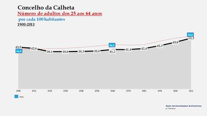 Calheta – Percentual do grupo etário (25-64 anos) 1900-2011