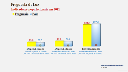 Luz - Índice de dependência de jovens, de idosos e de envelhecimento (2011)