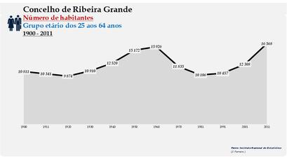 Ribeira Grande - Número de habitantes (25-64 anos) 1900-2011
