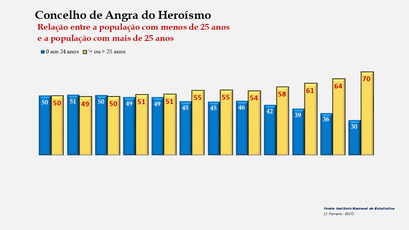 Angra do Heroísmo – Distribuição da população por grupos etários (< e > 25 anos) 1900-2011