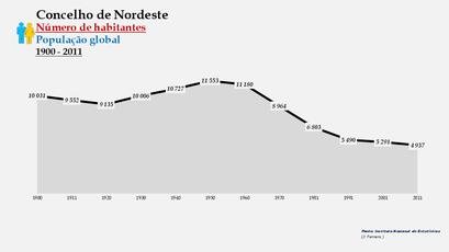 Nordeste - Número de habitantes (global) 1900-2011