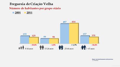 Criação Velha - Número de habitantes por grupo etário (2001-2011)