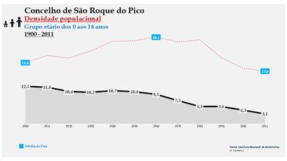 São Roque do Pico - Densidade populacional (0-14 anos) 1900-2011