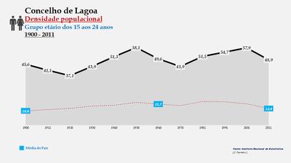 Lagoa - Densidade populacional (15-24 anos) 1900-2011