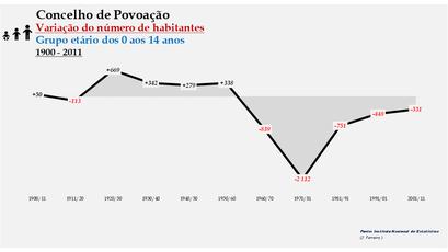 Povoação - Variação do número de habitantes (0-14 anos) 1900-2011