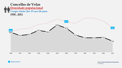 Velas - Densidade populacional (15-24 anos) 1900-2011
