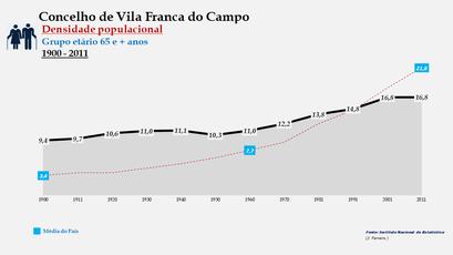 Vila Franca do Campo - Densidade populacional (65 e + anos) 1900-2011