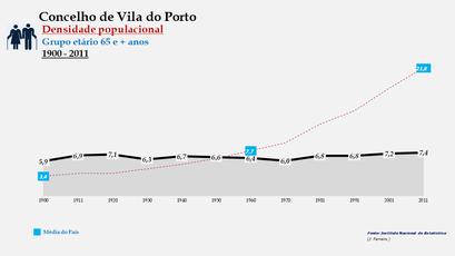 Vila do Porto - Densidade populacional (65 e + anos) 1900-2011