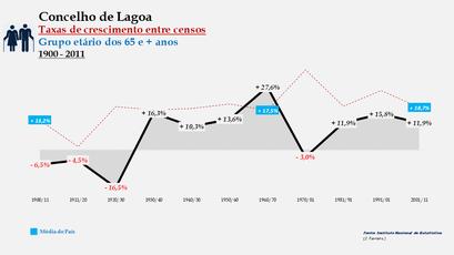 Lagoa – Taxa de crescimento populacional entre censos (65 e + anos) 1900-2011
