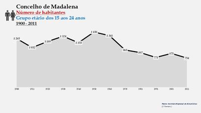 Madalena - Número de habitantes (15-24 anos) 1900-2011