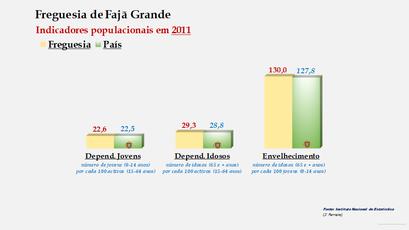 Fajã Grande - Índice de dependência de jovens, de idosos e de envelhecimento (2001 e 2011)