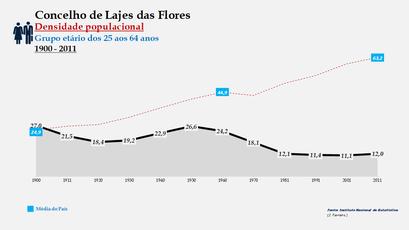 Lajes das Flores - Densidade populacional (25-64 anos) 1900-2011