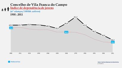 Vila Franca do Campo - Índice de dependência de jovens 1900-2011