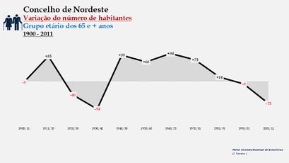 Nordeste - Variação do número de habitantes (65 e + anos) 1900-2011