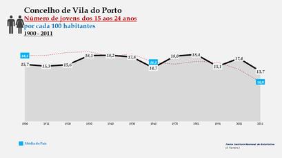 Vila do Porto - Evolução da percentagem do grupo etário dos 15 aos 24 anos, entre 1900 e 2011