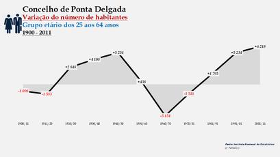 Ponta Delgada - Variação do número de habitantes (25-64 anos) 1900-2011